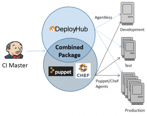 DeployHub can call IT Automation solutions Chef and Puppet
