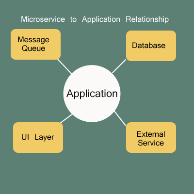 Microservices Relationship to Applications