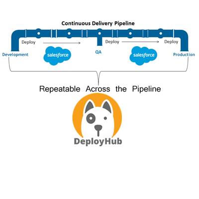 Salesforce Deployment for the Continuous Delivery Pipeline