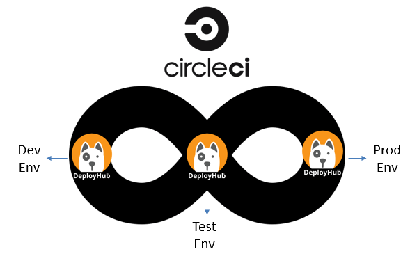 CircleCI and DeployHub