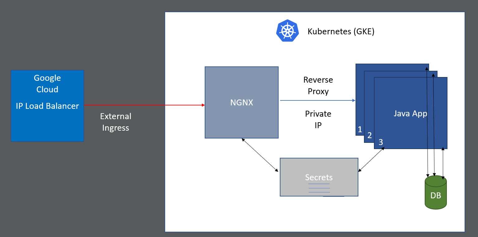 a diagram of kubernetes